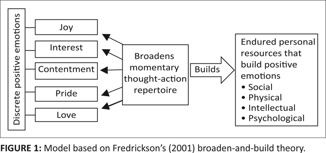 Broaden and Build Theory